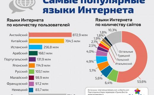 Инфографика Языки Интернета