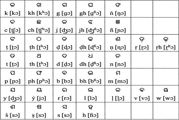 алфавит языка ория