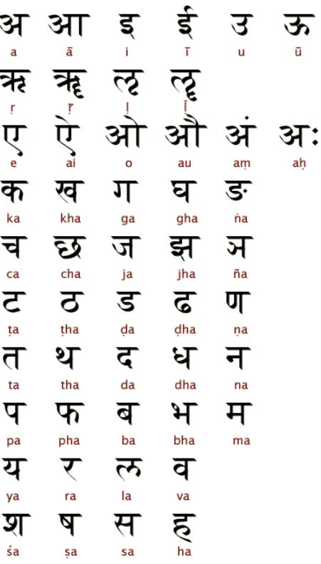 Санскрит, алфавит деванагари