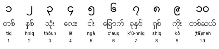 Числительные бирманского языка