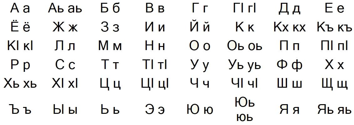 чеченский алфавит