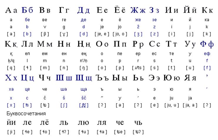 Чукотский алфавит