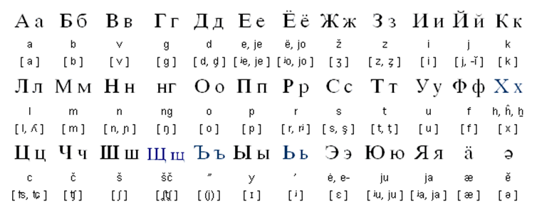 Мордовский алфавит