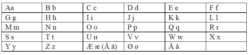 норвежский алфавит