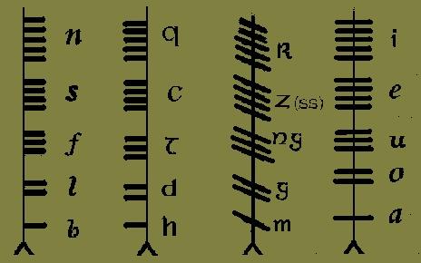 Ирландский огамический алфавит
