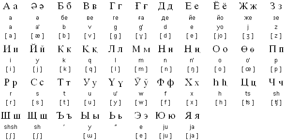 Каракалпакский алфавит