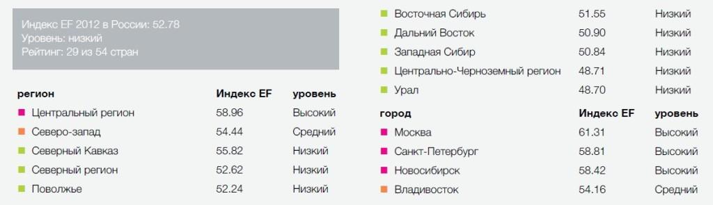 Россия на 29-м месте по уровню владения английским языком