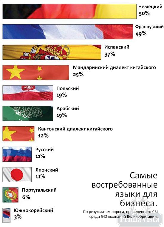 Самые востребованные языки для бизнеса