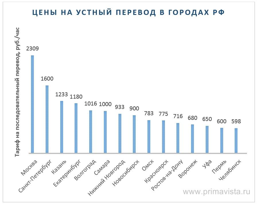 Тарифы на устный перевод в регионах РФ