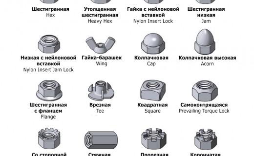 Крепёжные изделия. Ликбез для переводчиков.