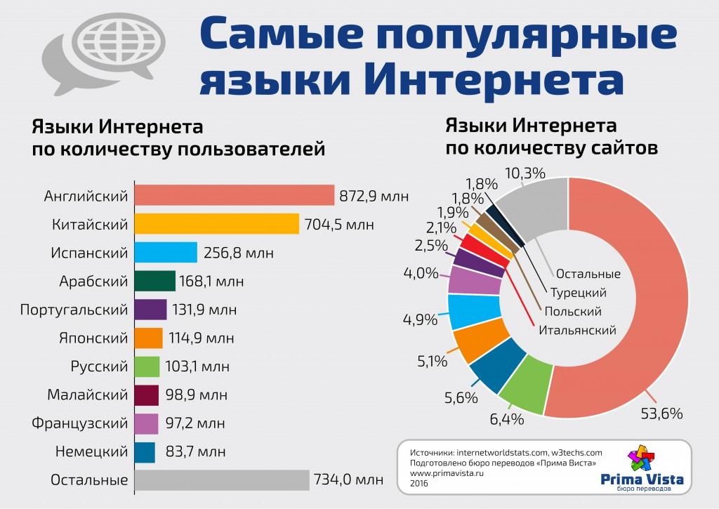 Языки Интернета: инфографика