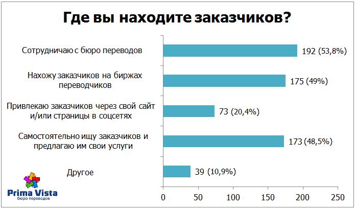 Результаты опроса переводчиков — 2016
