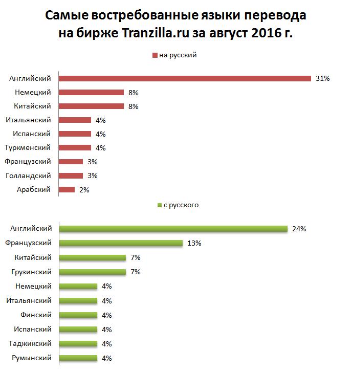 Перспективные языки на рынке переводов
