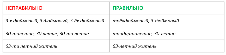 Буквенные окончания (наращения) числительных