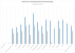 Тарифы на консульскую легализацию в Москве