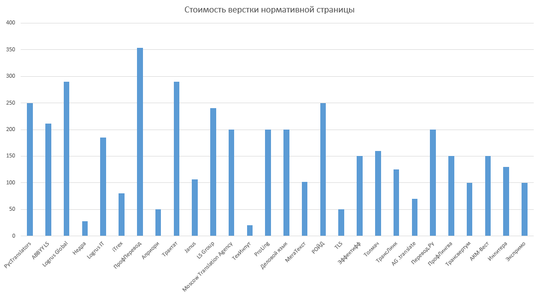 Тарифы на письменный перевод и верстку в Москве