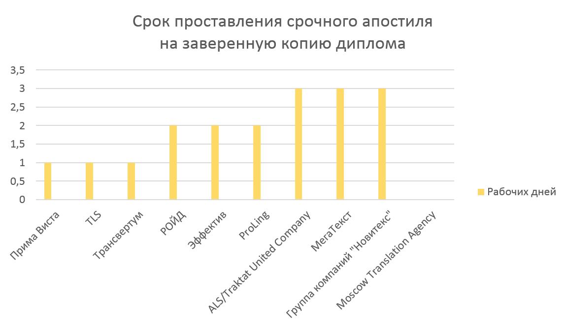Цены на апостиль диплома в Москве в 2018 году
