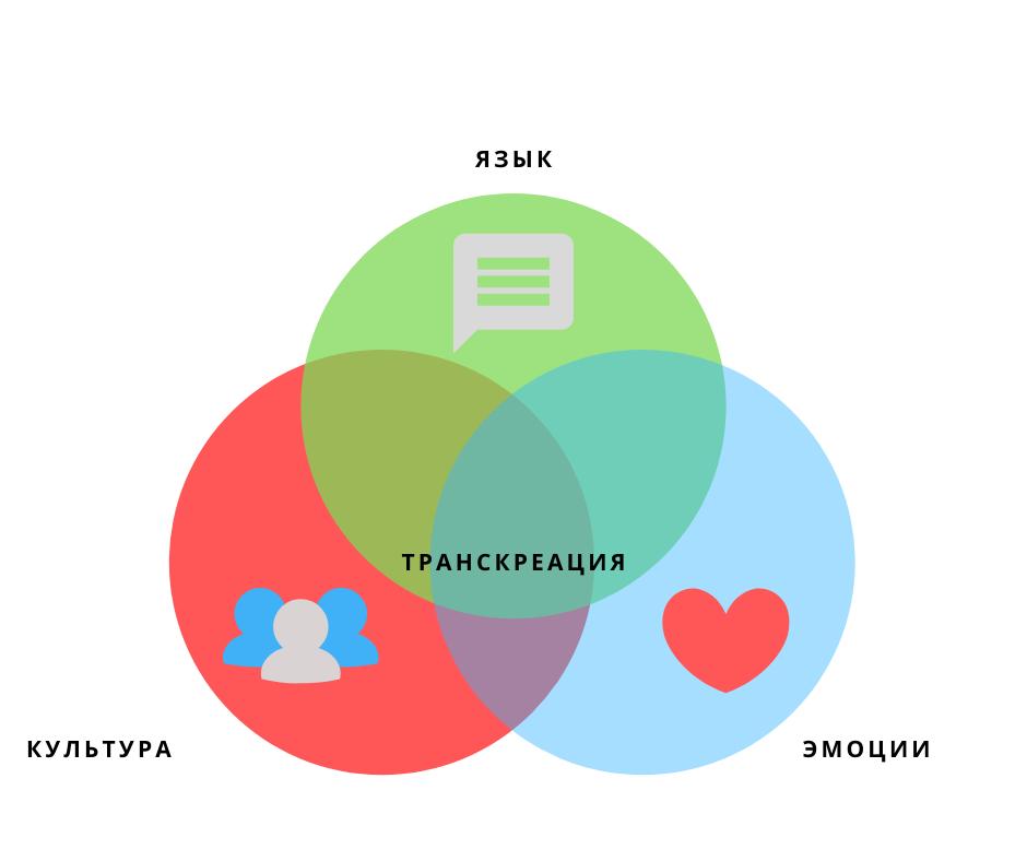 Ключевые различия между транскреацией и переводом текста