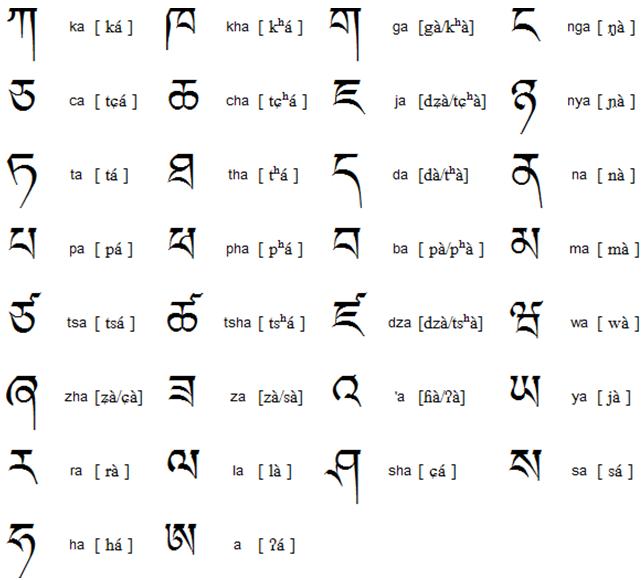 Тибетский алфавит