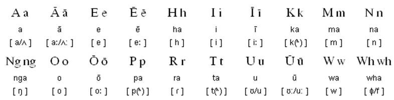 Маори алфавит