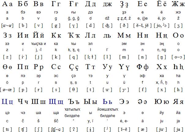 башкирский алфавит