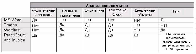 анализ подсчета слов