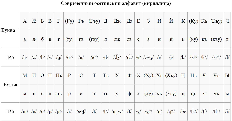 Осетинский алфавит